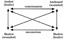 Jung's Diagram of the Analytical Relationship